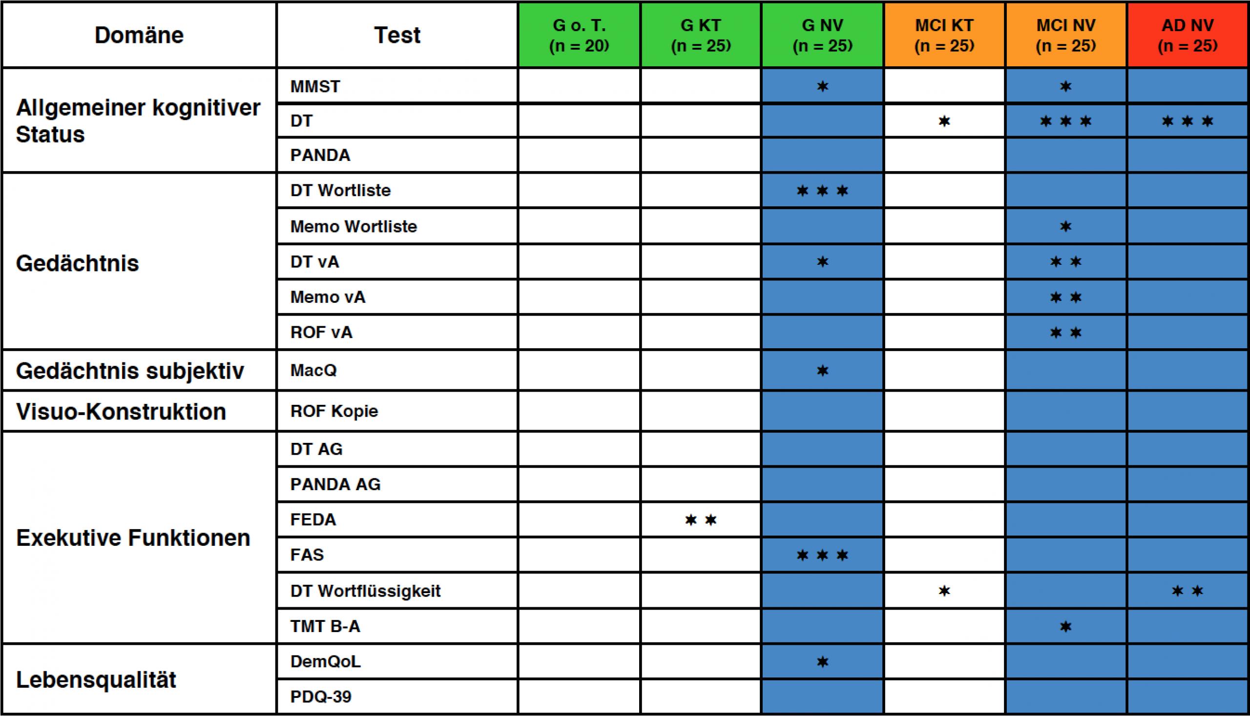 Tabelle mit Therapieeffekten NeuroVitalis