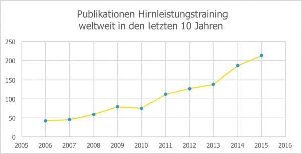 Diagramm zeigt die steigende Anzahl der Studien pro Jahr