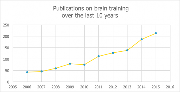 Publications on brain training over the last 10 years