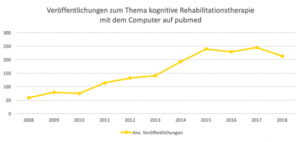 Publikationen zur kognitiven Therapie 2018